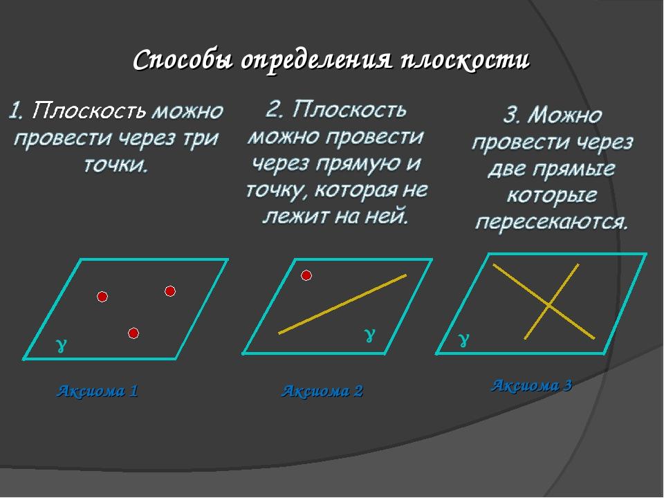 Способы определения плоскости Аксиома 1 Аксиома 2 Аксиома 3