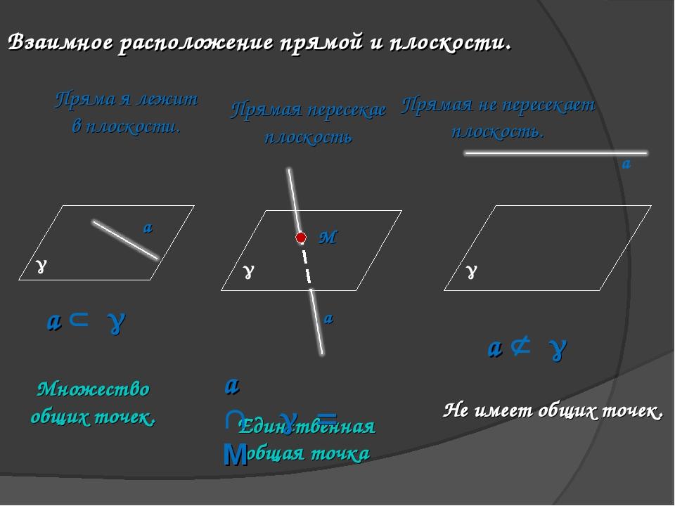 Взаимное расположение прямой и плоскости. Пряма я лежит в плоскости. Прямая п...
