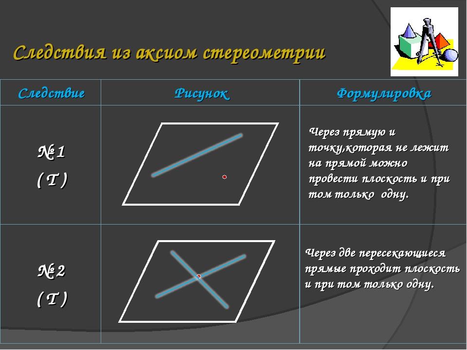 Следствия из аксиом стереометрии Через прямую и точку,которая не лежит на пря...
