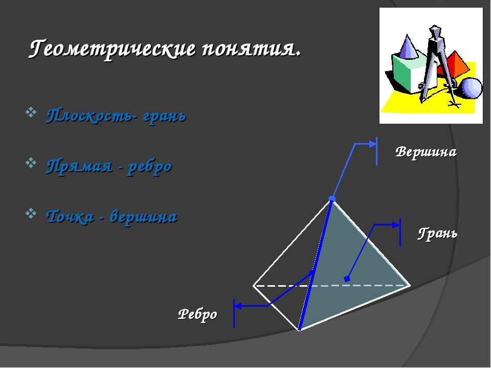 Геометрические понятия. Плоскость- грань Прямая - ребро Точка - вершина Верши...