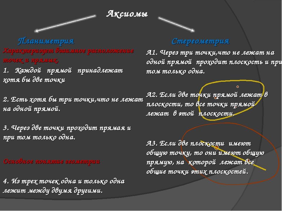 Аксиомы Планиметрия Стереометрия 1. Каждой прямой принадлежат хотя бы две точ...