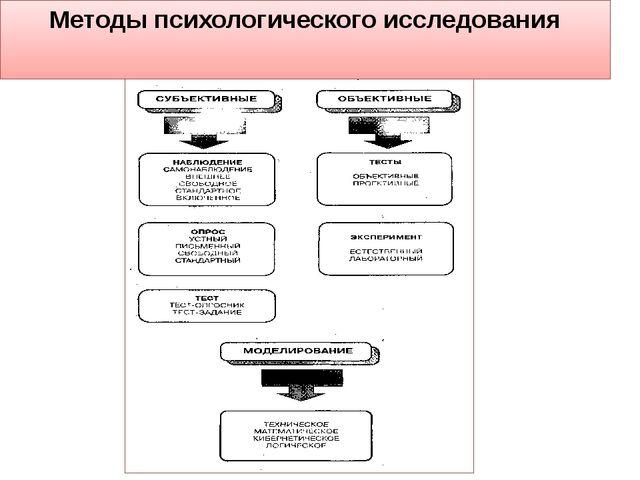 Методы психологического исследования