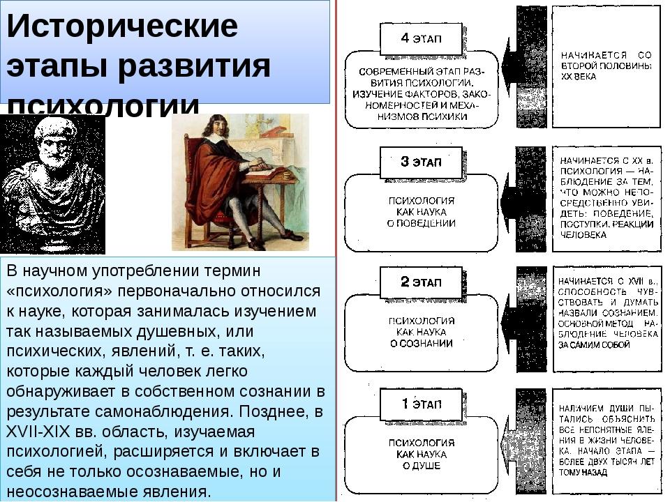 Исторические этапы развития психологии (А.М.Маклаков) В научном употреблении...