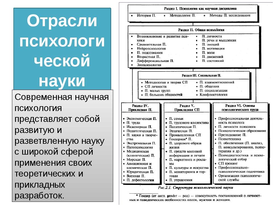 Отрасли психологической науки (А.М.Столяренко) Современная научная психология...