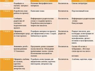 Стратегия и механизмы реализации Дата Задачи Мероприятия Ответ-й Результат Се