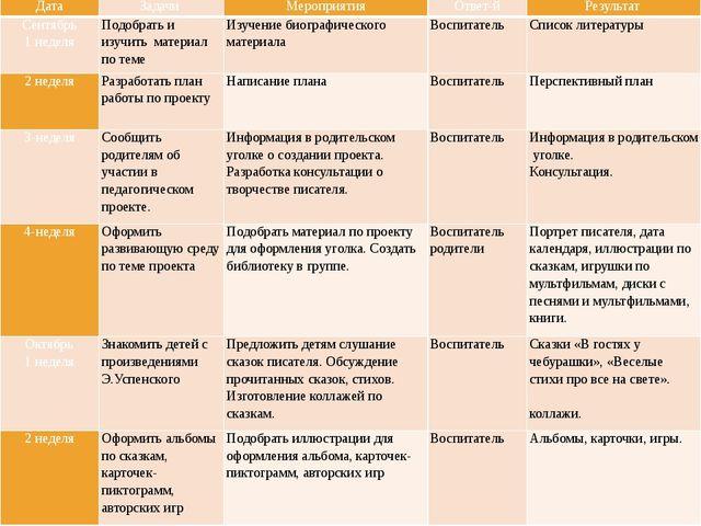 Стратегия и механизмы реализации Дата Задачи Мероприятия Ответ-й Результат Се...