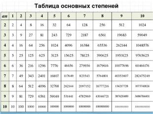 Таблица основных степеней an 1 2 3 4 5 6 7 8 9 10 2 2 4 8 16 32 64 128 256 51