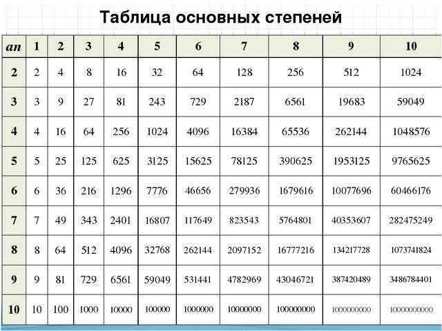Таблица основных степеней an 1 2 3 4 5 6 7 8 9 10 2 2 4 8 16 32 64 128 256 51...