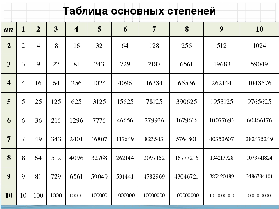 Таблица степеней в картинках