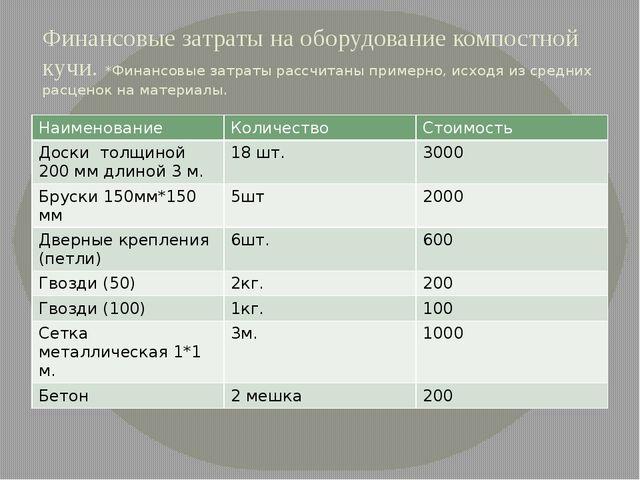 Финансовые затраты на оборудование компостной кучи. *Финансовые затраты рассч...