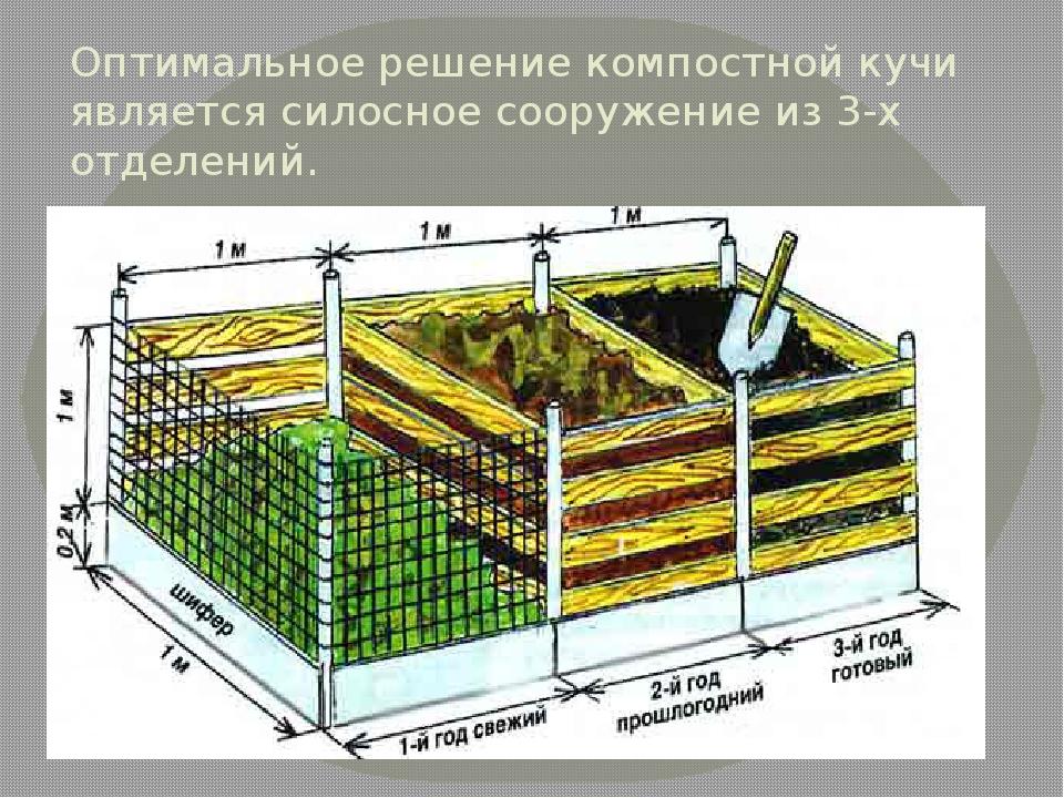 Оптимальное решение компостной кучи является силосное сооружение из 3-х отдел...