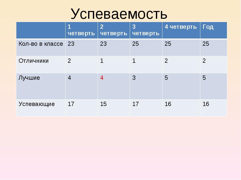 Успеваемость 1 четверть2 четверть3 четверть4 четвертьГод Кол-во в классе...