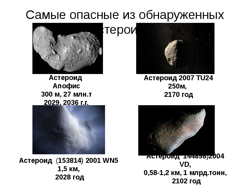 Самые опасные из обнаруженных астероидов Астероид Апофис 300 м, 27 млн.т 2029...
