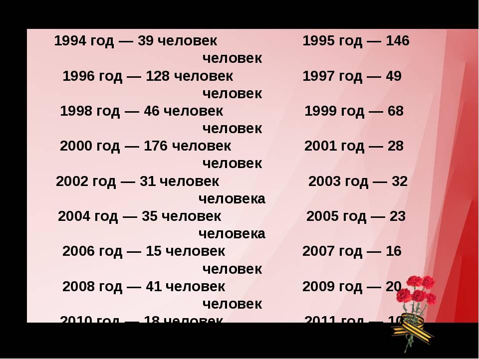 В России присуждается звание Герой России В России присуждается звание Герой...