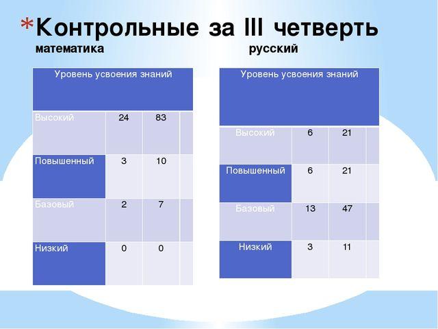 Контрольные за III четверть математика русский Уровень усвоения знаний Высоки...