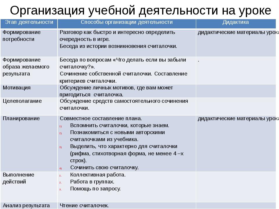 Организация учебной деятельности на уроке Этап деятельности Способыорганизаци...