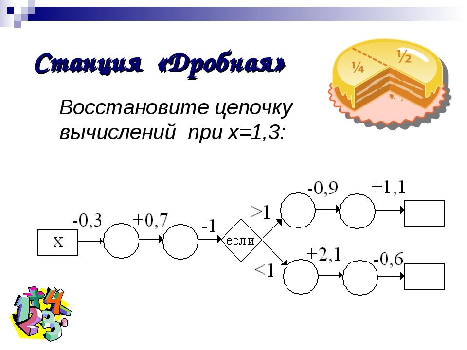Восстановите цепочку вычислений при х=1,3: Станция «Дробная»