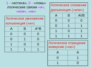1 - «истина», 0 - «ложь» логические связки «и», «или», «не» Логическое умноже