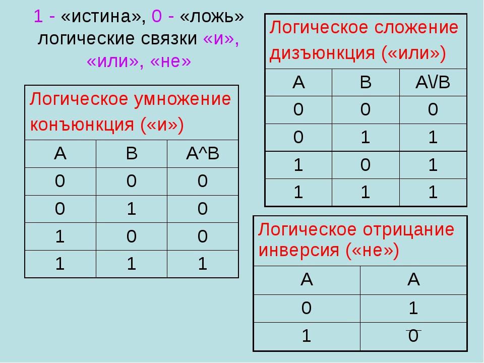 1 - «истина», 0 - «ложь» логические связки «и», «или», «не» Логическое умноже...