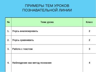 ПРИМЕРЫ ТЕМ УРОКОВ ПОЗНАВАТЕЛЬНОЙ ЛИНИИ № Тема урока Класс 1. Учусь анализиро