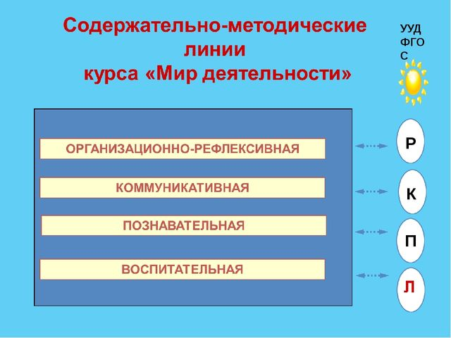 УУД ФГОС Р К П