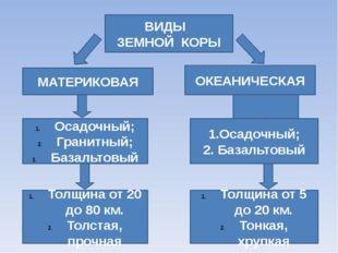 ВИДЫ ЗЕМНОЙ КОРЫ МАТЕРИКОВАЯ ОКЕАНИЧЕСКАЯ Осадочный; Гранитный; Базальтовый 1