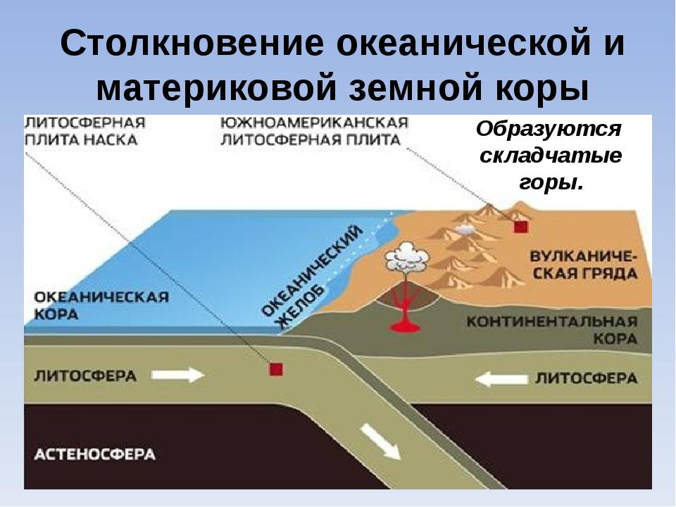 Столкновение океанической и материковой земной коры Образуются складчатые горы.