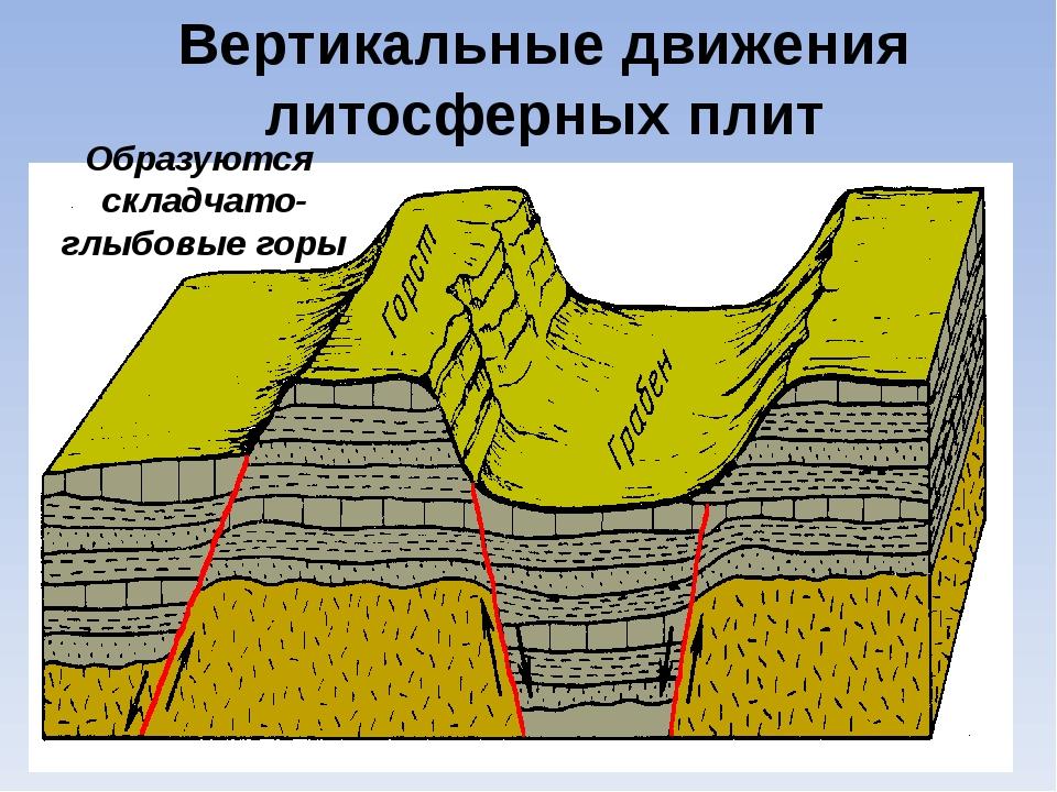 Вертикальные движения литосферных плит Образуются складчато- глыбовые горы