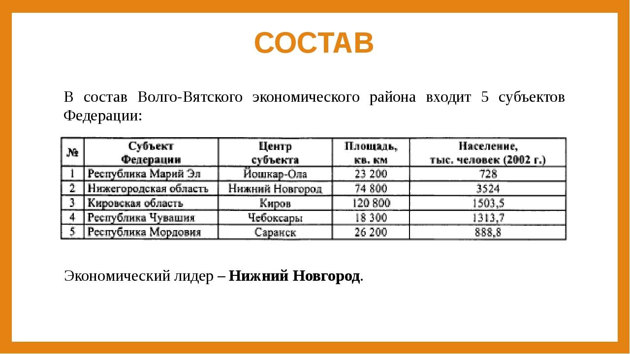 СОСТАВ В состав Волго-Вятского экономического района входит 5 субъектов Федер...