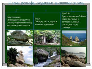 Формы рельефа, созданные внешними силами Вода: Пещеры, карст, овраги, рытвины