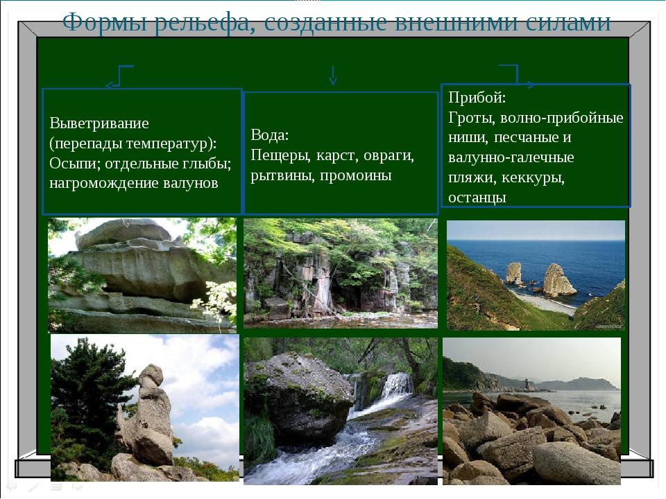 Формы рельефа, созданные внешними силами Вода: Пещеры, карст, овраги, рытвины...