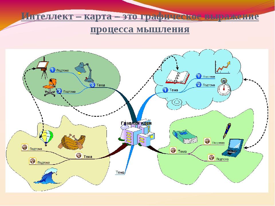 Интеллект – карта – это графическое выражение процесса мышления