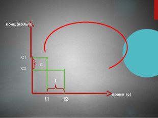C C2 C1 t t1 t2 конц (моль/л) время (с)