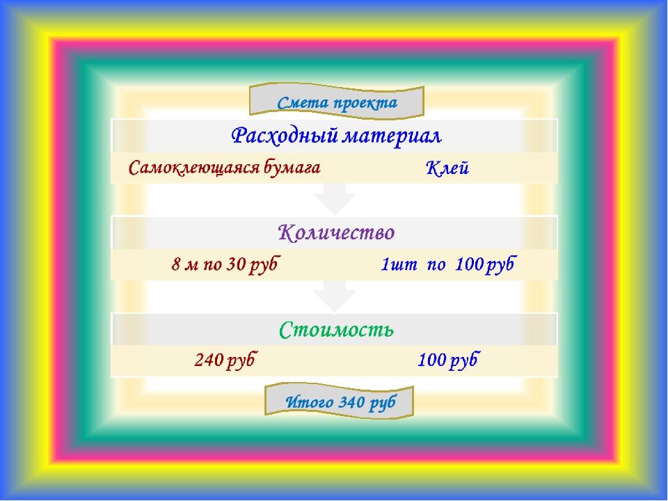 Смета проекта Итого 340 руб