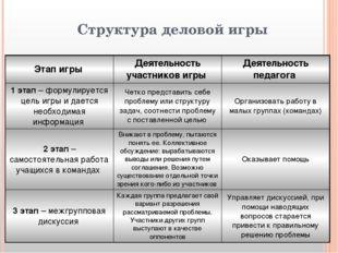 Структура деловой игры Этап игры Деятельность участников игры Деятельность пе