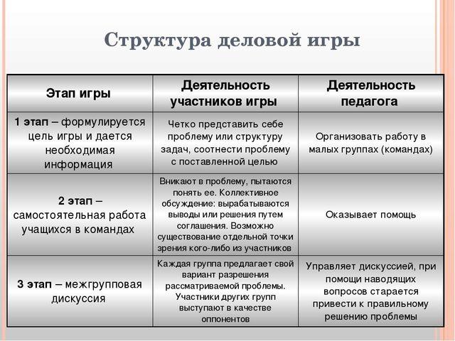 Структура деловой игры Этап игры Деятельность участников игры Деятельность пе...