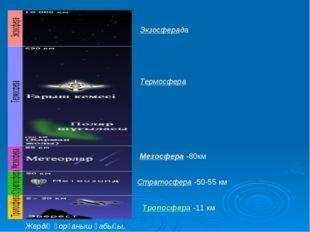 Экзосферада Термосфера Мезосфера -80км Стратосфера -50-55 км Тропосфера -11 к