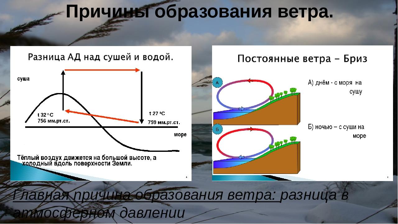 Картинка причина образования ветра