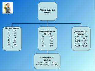 Рациональные числа Целые числа: -2 -15 30 -4 5 -6 12 -27 -87 -56 0 Обыкновенн