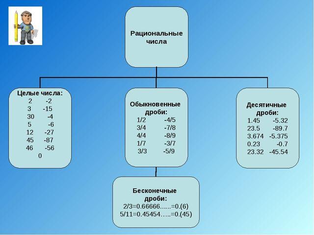 Рациональные числа Целые числа: -2 -15 30 -4 5 -6 12 -27 -87 -56 0 Обыкновенн...