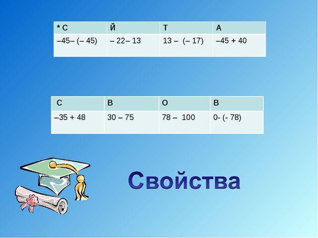 * CЙТА –45– (– 45)– 22– 13 13 – (– 17) –45 + 40 CВОВ –35 + 4830 – 7...