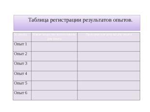 Таблица регистрации результатов опытов. № опыта Какие вещества использовали