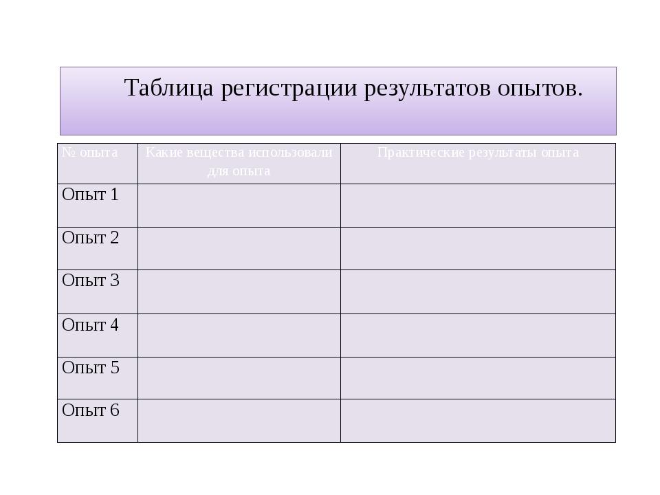 Таблица регистрации результатов опытов. № опыта Какие вещества использовали...