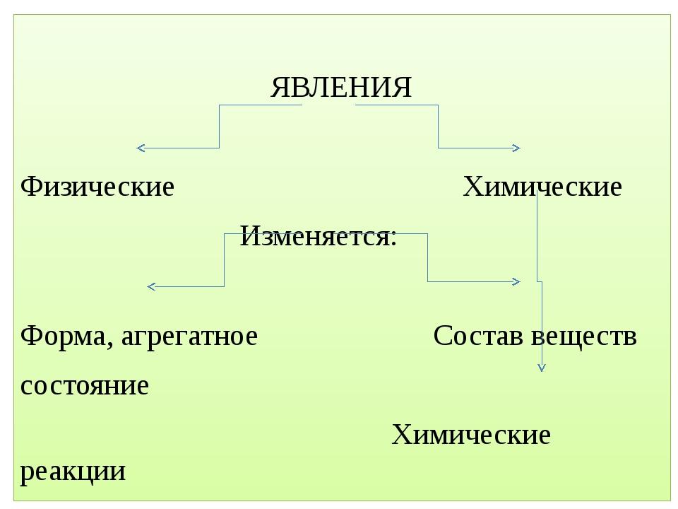 ЯВЛЕНИЯ Физические Химические Изменяется: Форма, агрегатное Состав веществ с...