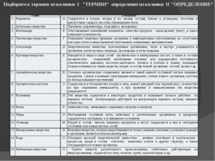 """Подберите к термину из колонки I """"ТЕРМИН"""" определение из колонки II """"ОПРЕДЕЛЕ"""