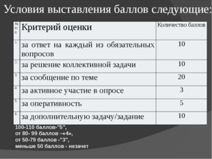 """Условия выставления баллов следующие: 100-110 баллов-""""5"""", от 80- 99 баллов –«"""
