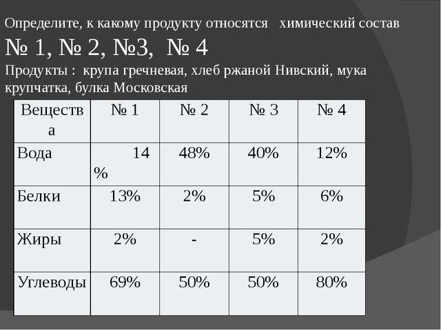 Определите, к какому продукту относятся химический состав № 1, № 2, №3, № 4 П...
