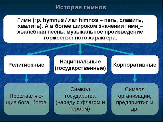 История гимнов Прославляю-щие бога, богов Символ государства (наряду с флагом...