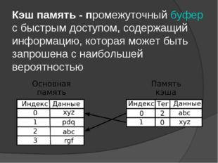Кэш память - промежуточный буфер с быстрым доступом, содержащий информацию, к