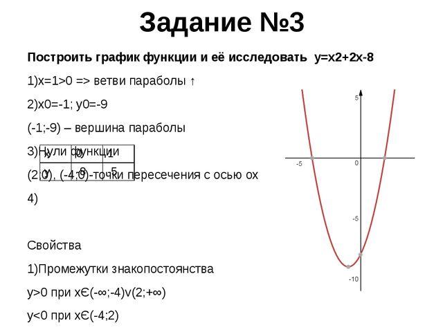Задание №3 Построить график функции и её исследовать y=x2+2x-8 1)x=1>0 => вет...